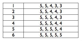 The basic 5x5 method