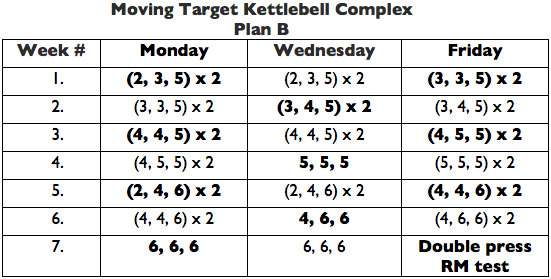Moving Target Kettlebell Complex Plan B