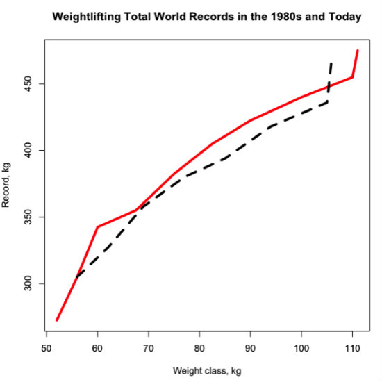 Weightlifting total world records history