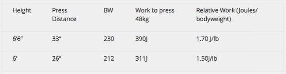 Work Capacity Comparison
