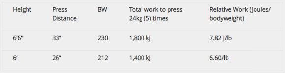 Work Capacity Comparison in Press
