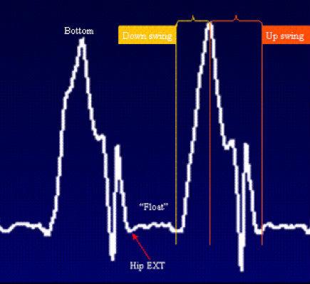 Kettlebell swing force plate chart