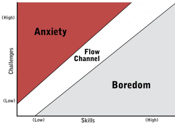 Flow Channel Chart