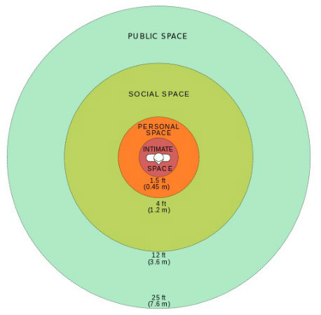 Personal Space Circles