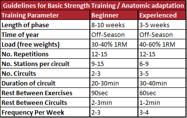 Tudor Bompa Guidelines for Basic Strength Training