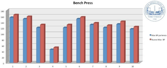 My Research Into the Kettlebell Military Press and Its Transfer to the Barbell Bench Press