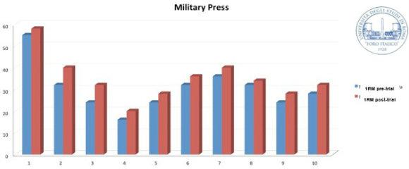Kettlebell Military Press