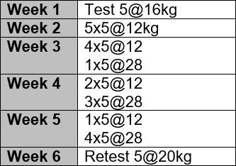 5RM Kettlebell Front Squat Program