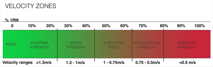 Training-Velocity-Zones