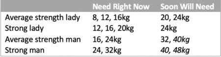 Starting-Kettlebell-Weights