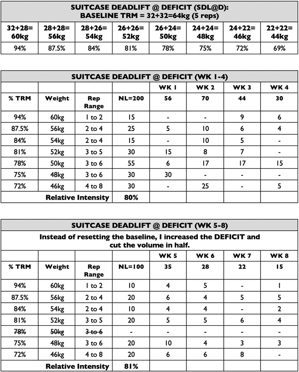 Plan-Strong-Suitcase-Deadlift-Deficit-Training-Plan