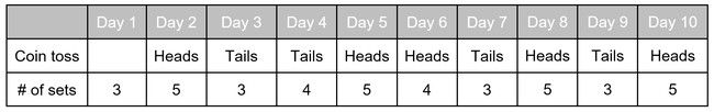 Table showing an example Heads and Tails pushup plan