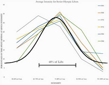 Average intensity Soviet weightlifters