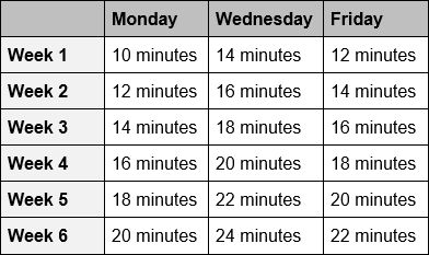 Science-based plan training session lengths