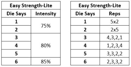 Easy Strength Lite intensity and reps table