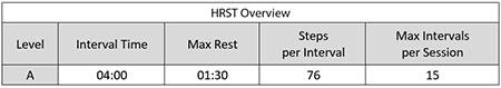 HRST training