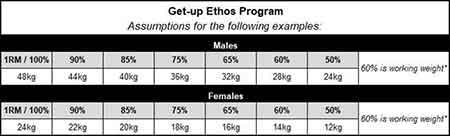 Get-up ethos assumptions